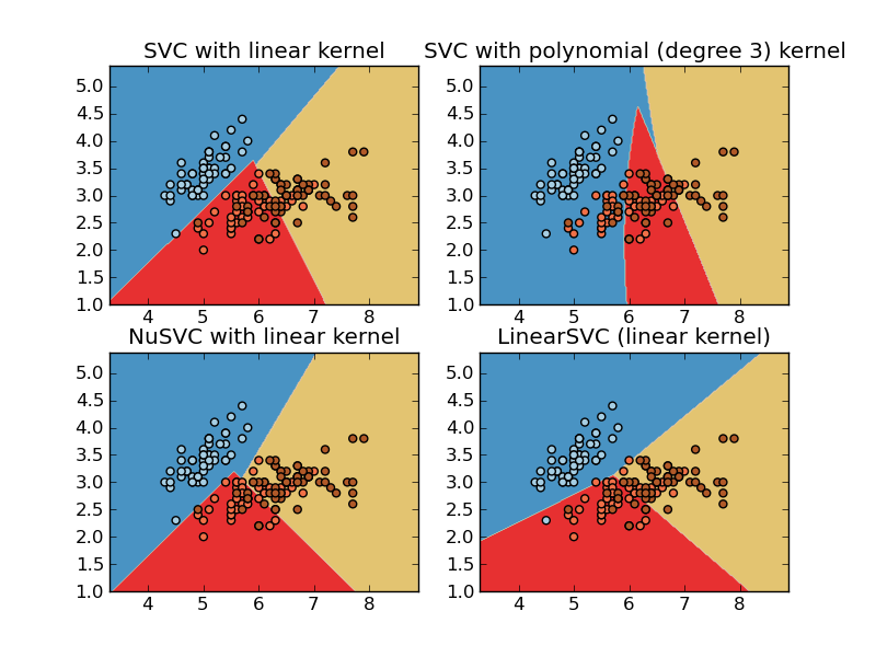 Plot different SVM classifiers in the iris dataset — scikits