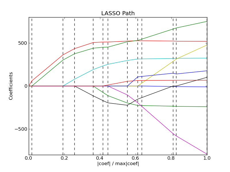 Lasso with Least Angle Regression — scikits learn v0 6-git