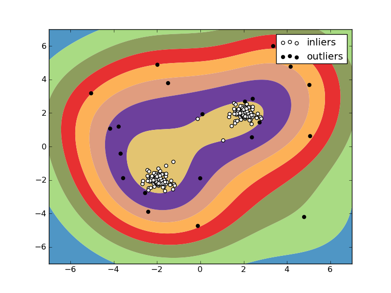 3 2  Support Vector Machines — scikits learn 0 7 1 documentation