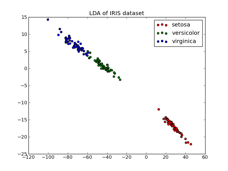 PCA 2D projection of Iris dataset — scikits learn 0 8 documentation