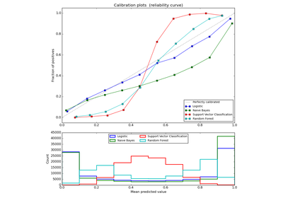 a comparison of biclustering with clustering Second siam int'l conf data mining, workshop clustering high dimensional data, 2002 9  experimental comparison of biclustering algorithms for ppi networks,.